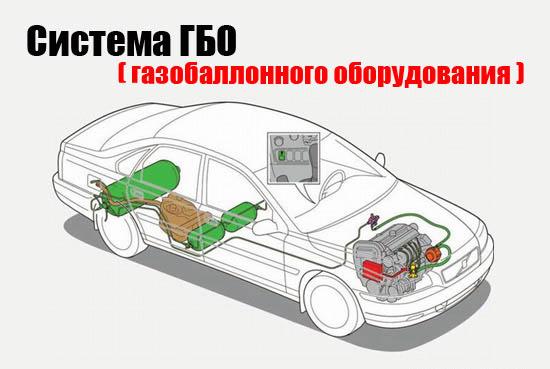 Установка газа на авто